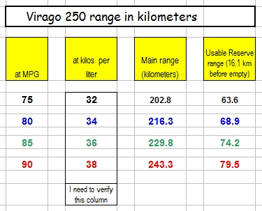 Virago 250 range in kilometers