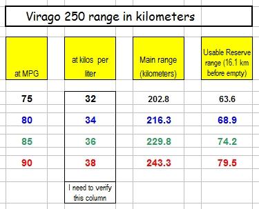 Virago 250 range in kilometers