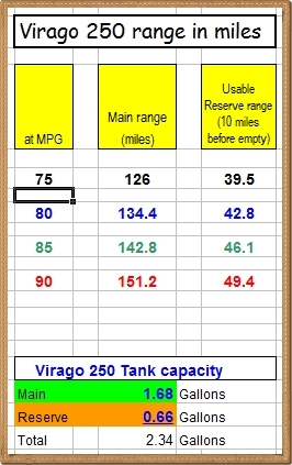 Virago 250 range in miles (chart2 - paper01 border)