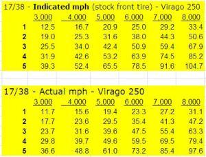 XV250 speeds in gears - 17 Front - 38 Rear