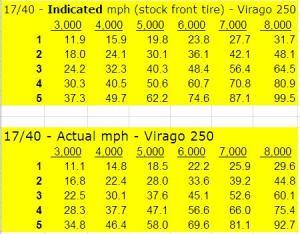 XV250 speeds in gears - 17 Front - 40 Rear