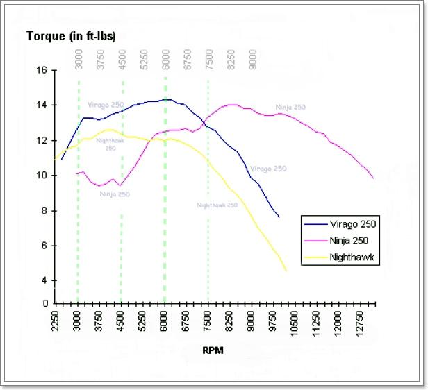 Torque Curve chart - Virago 250 (stp12)